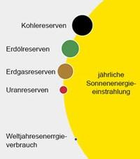 Solarwärme das ganze Jahr vom Experten aus Idstein